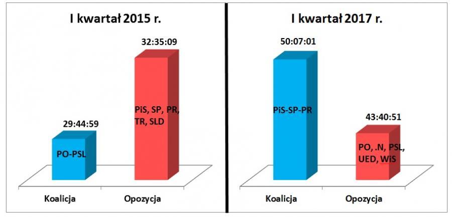 PR SA - Porównanie czasów (godz:min:sek.) wystąpień koalicji i opozycji sejmowej w I kwartale 2015 i 2017 roku