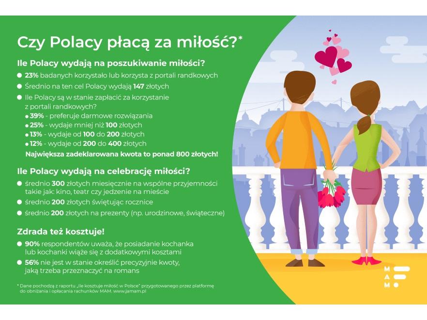 Ile Polacy płącą za miłość?