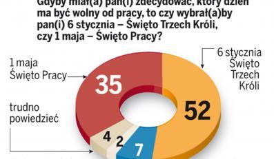 Polacy wolą Trzech Króli od Pierwszego Maja