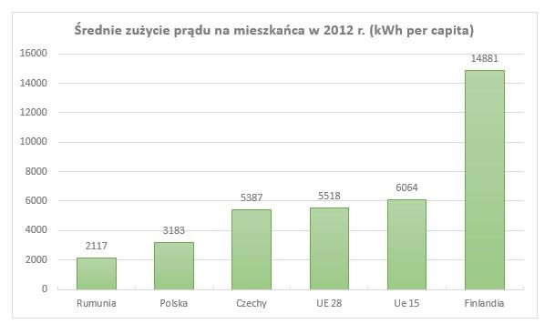 Średnie zużycie prądu na mieszkańca w 2012 r. (kWh per capita) / źródło: E&Y na podstawie danych Eurostatu