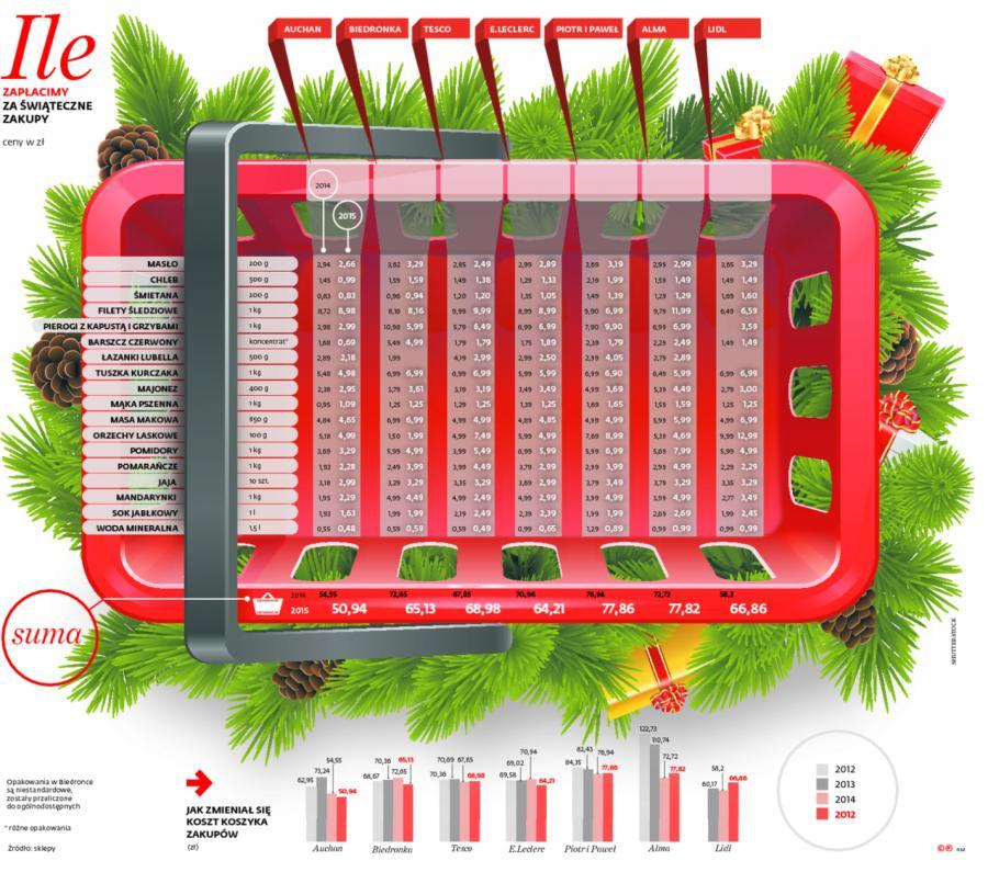 Koszyk świątecznych zakupów