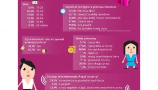 Dlaczego Polki zmieniają pracę