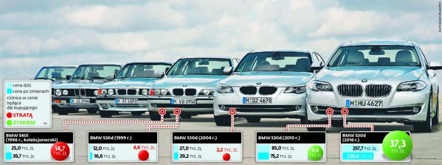 Nowy podatek obniży cenę luksusowych limuzyn, podrożeją starsze auta. INFOGRAFIKA